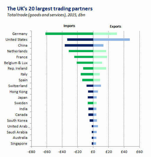 Top 20 trade partners
