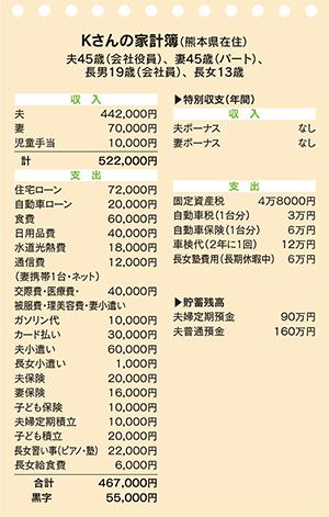 Kさんの家計簿