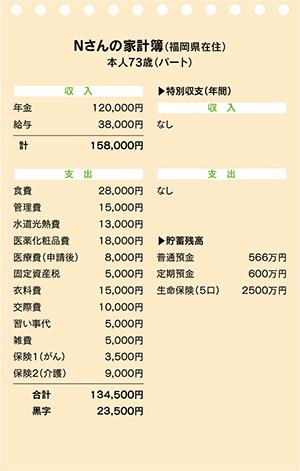 Nさんの家計簿|かけいぼ相談室