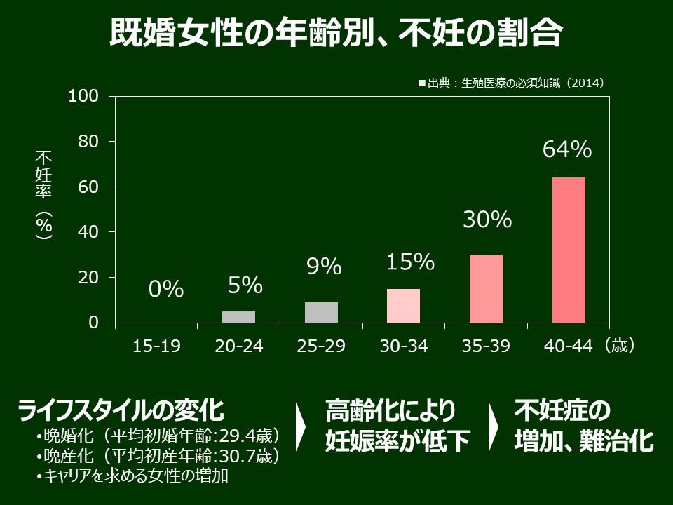 既婚女性の年齢別の不妊割合